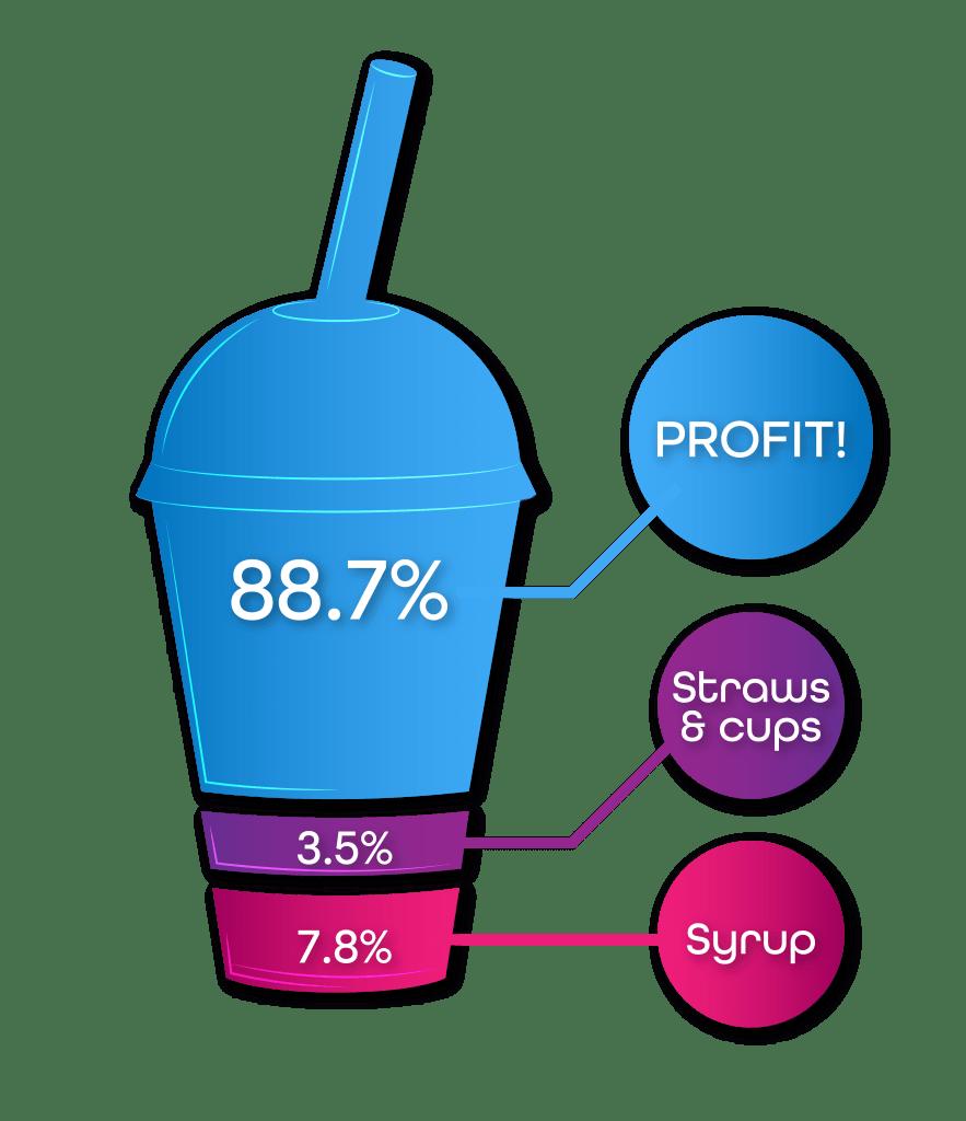Profit Cup Atomic Ice